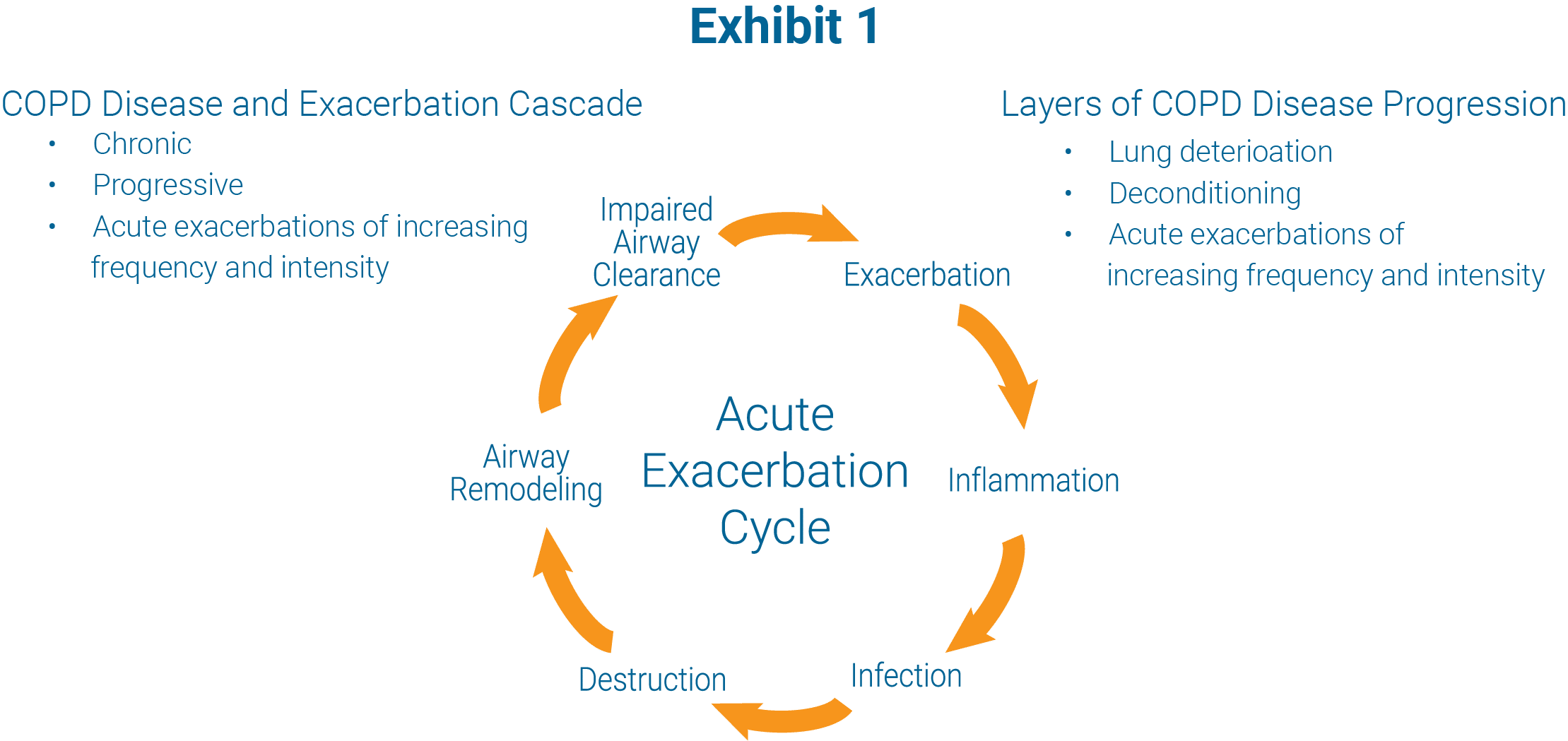 exhibit 1, COPD disease and exacerbation cascade, chronic, progressive, acute excerbations, layers of COPD disease progression
