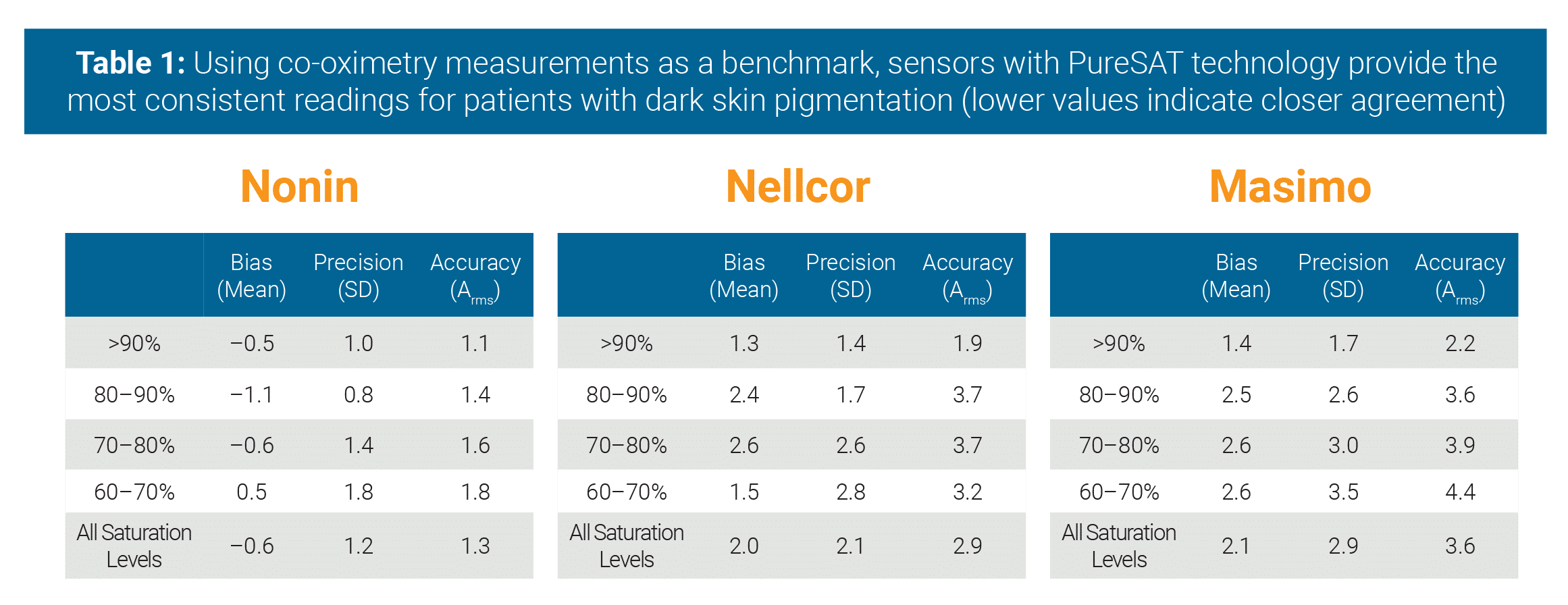 The Effects of Dark Skin Pigmentation and Low Saturation in Oximetry